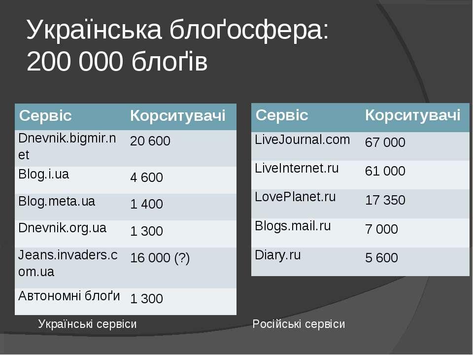 Українська блоґосфера: 200 000 блоґів Українські сервіси Російські сервіси Се...