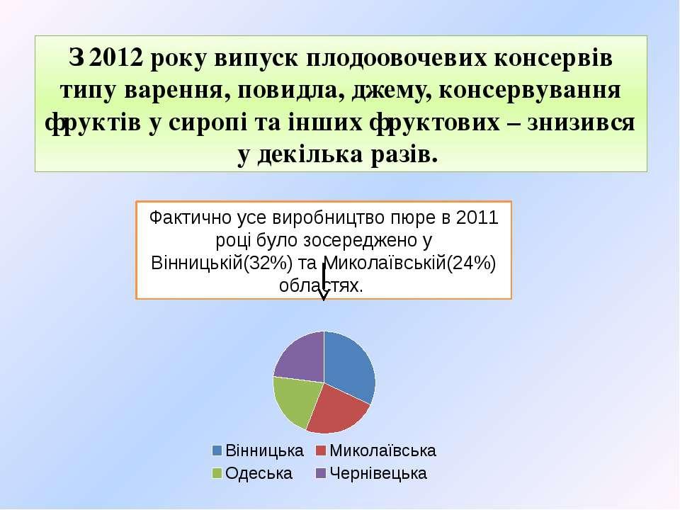 З 2012 року випуск плодоовочевих консервів типу варення, повидла, джему, конс...