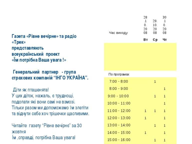 Рівне вечірнє, Рівне ФМ-підтримка Газета «Рівне вечірне» та радіо «Трек» пред...