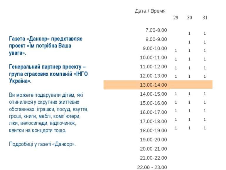 Данкор, Суми ФМ-підтримка Текст ФМ-анонсу: Газета «Данкор» представляє проект...