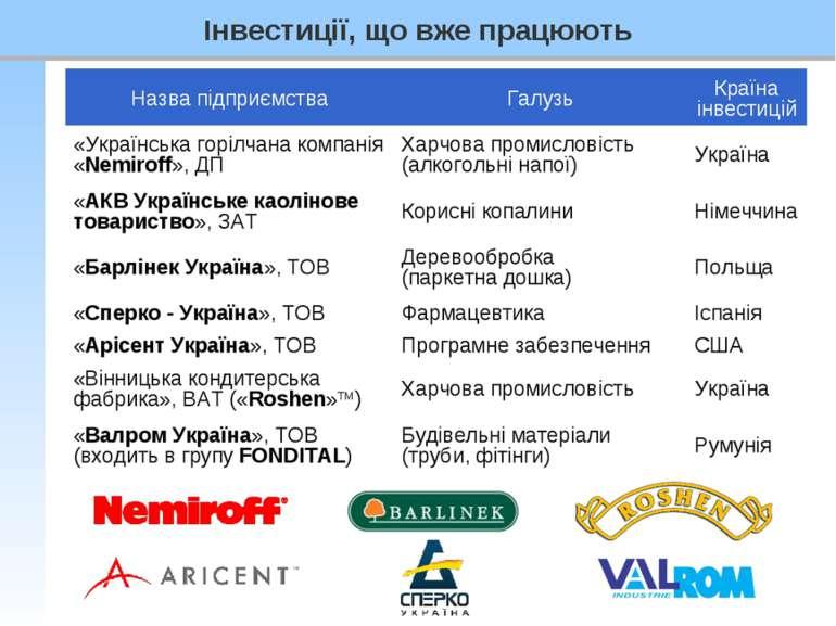 Назва підприємства Галузь Країна інвестицій «Українська горілчана компанія «N...