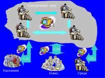 Електронний Уряди Бізнес Населення G2B G2G G2C уряд