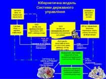 Системи державного управління Кібернетична модель Ідеальна мета та індикатори...