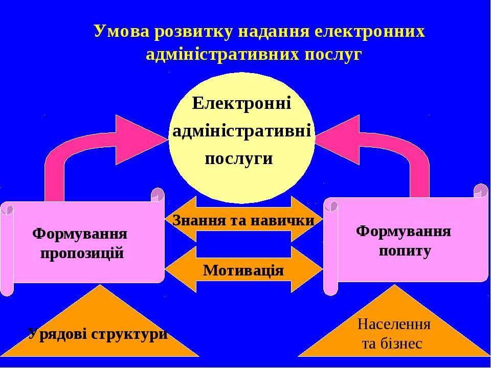 Умова розвитку надання електронних адміністративних послуг Формування попиту ...
