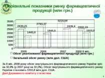 * Порівняльні показники ринку фармацевтичної продукції (млн грн.) За 8 міс. 2...