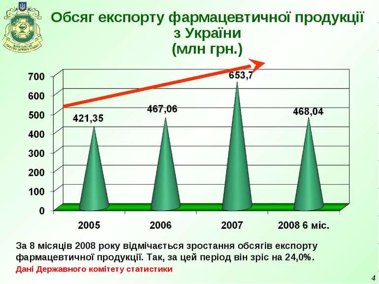 * Обсяг експорту фармацевтичної продукції з України (млн грн.) За 8 місяців 2...