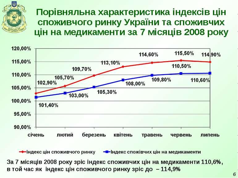 * Порівняльна характеристика індексів цін споживчого ринку України та споживч...