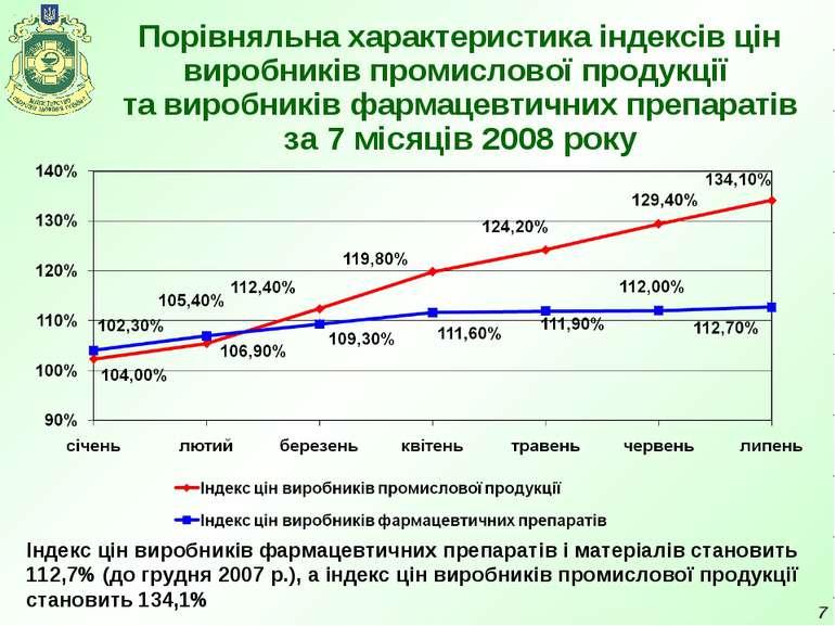 * Порівняльна характеристика індексів цін виробників промислової продукції та...