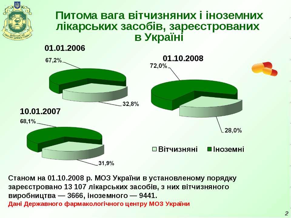 * Питома вага вітчизняних і іноземних лікарських засобів, зареєстрованих в Ук...
