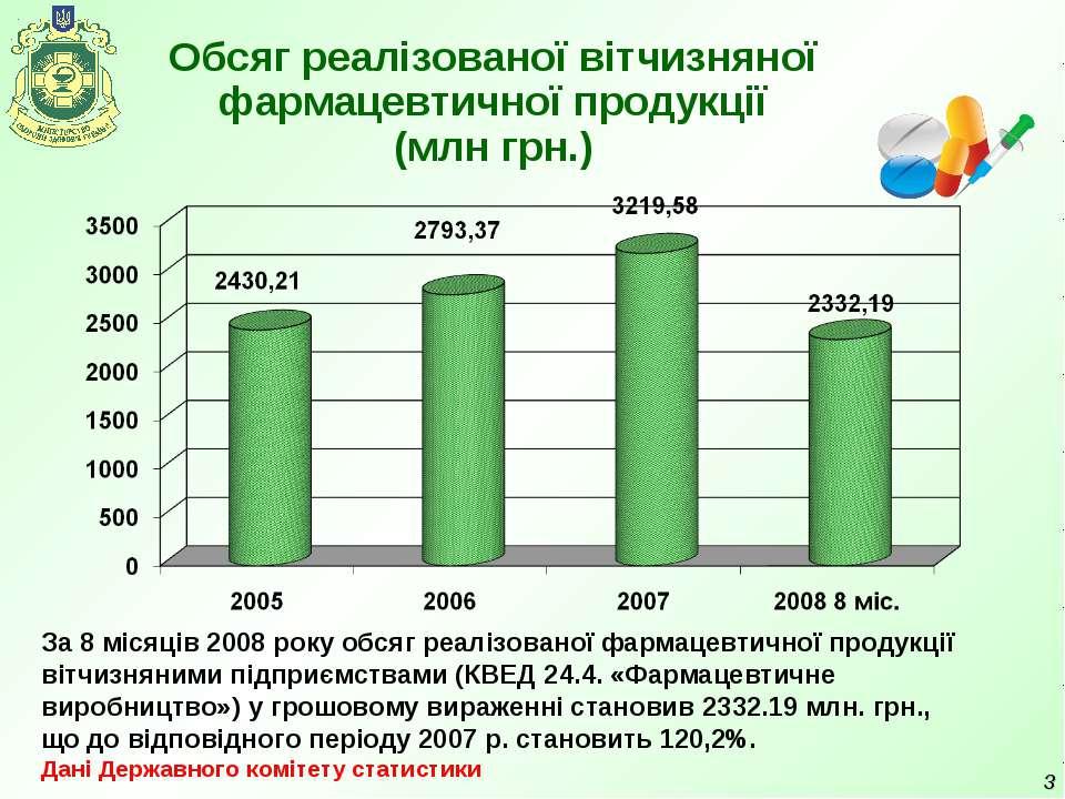 * Обсяг реалізованої вітчизняної фармацевтичної продукції (млн грн.) За 8 міс...