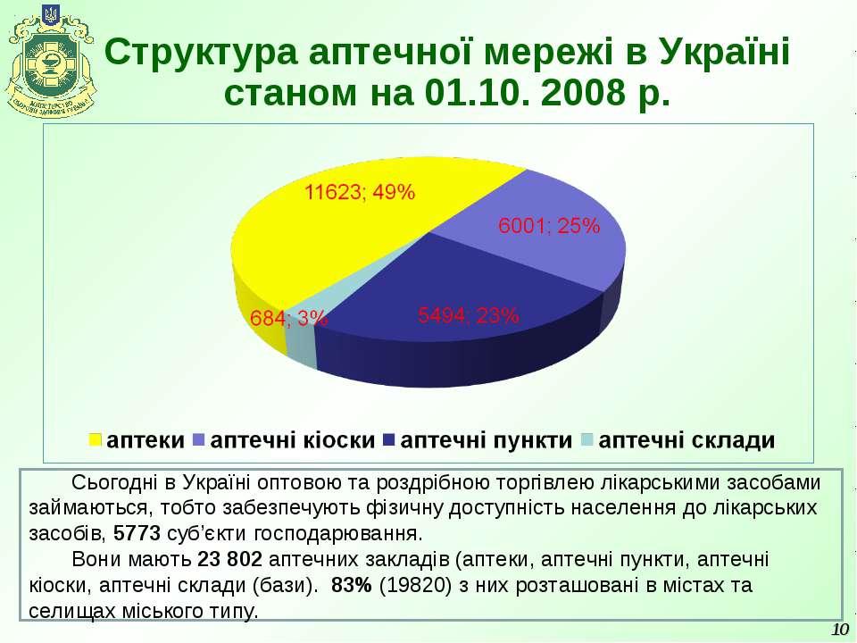 Структура аптечної мережі в Україні станом на 01.10. 2008 р. * Сьогодні в Укр...
