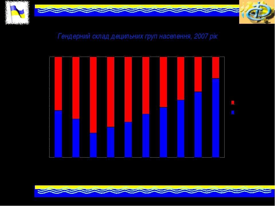 Гендерний склад децильних груп населення, 2007 рік