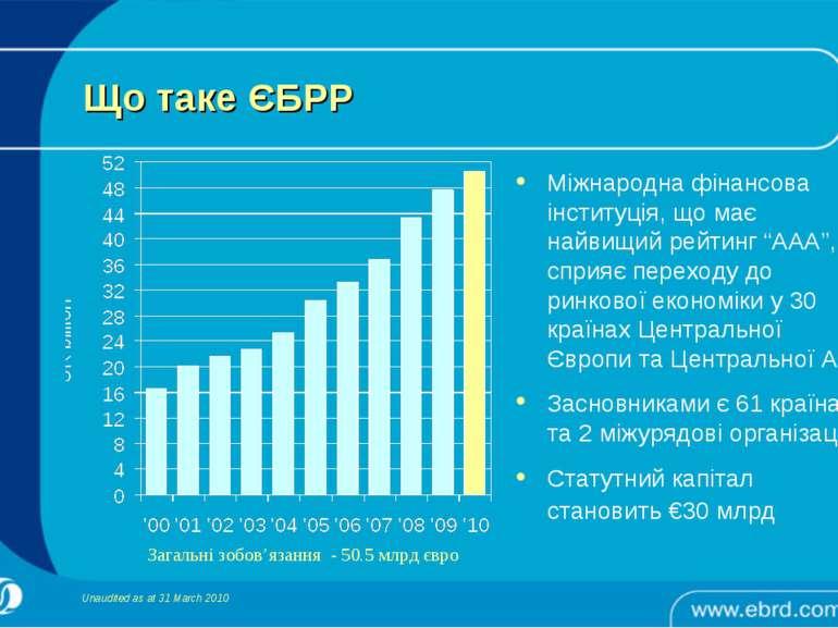 Що таке ЄБРР Загальні зобов'язання - 50.5 млрд євро Unaudited as at 31 March ...