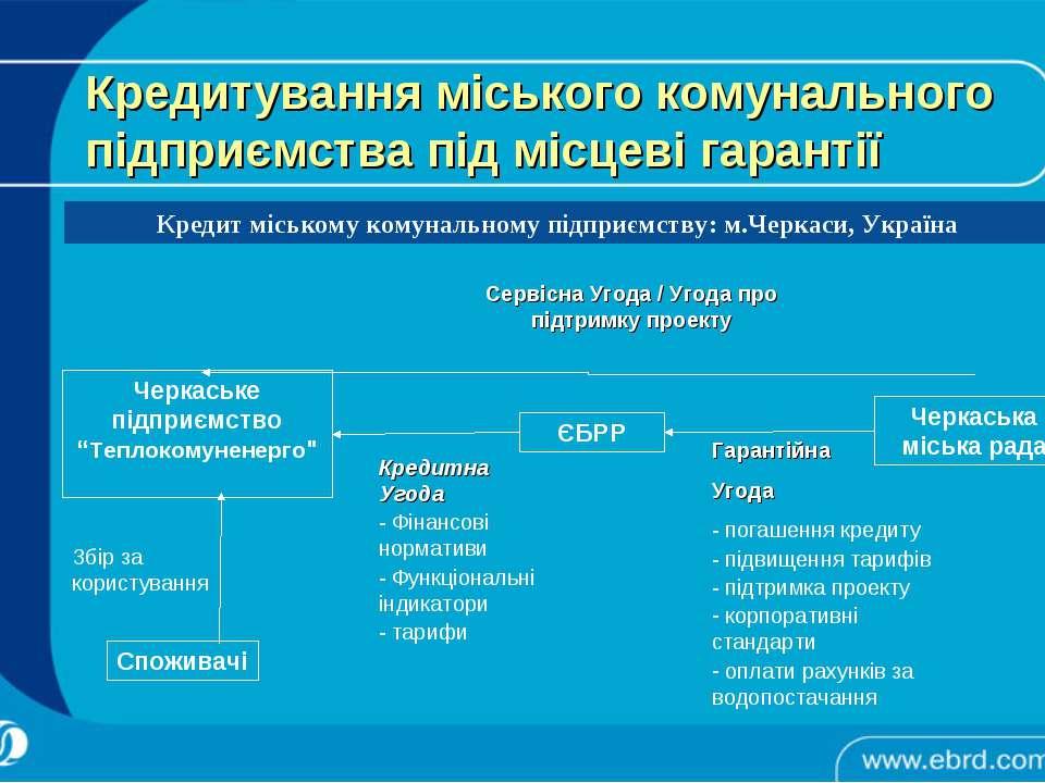 Кредитування міського комунального підприємства під місцеві гарантії Кредит м...