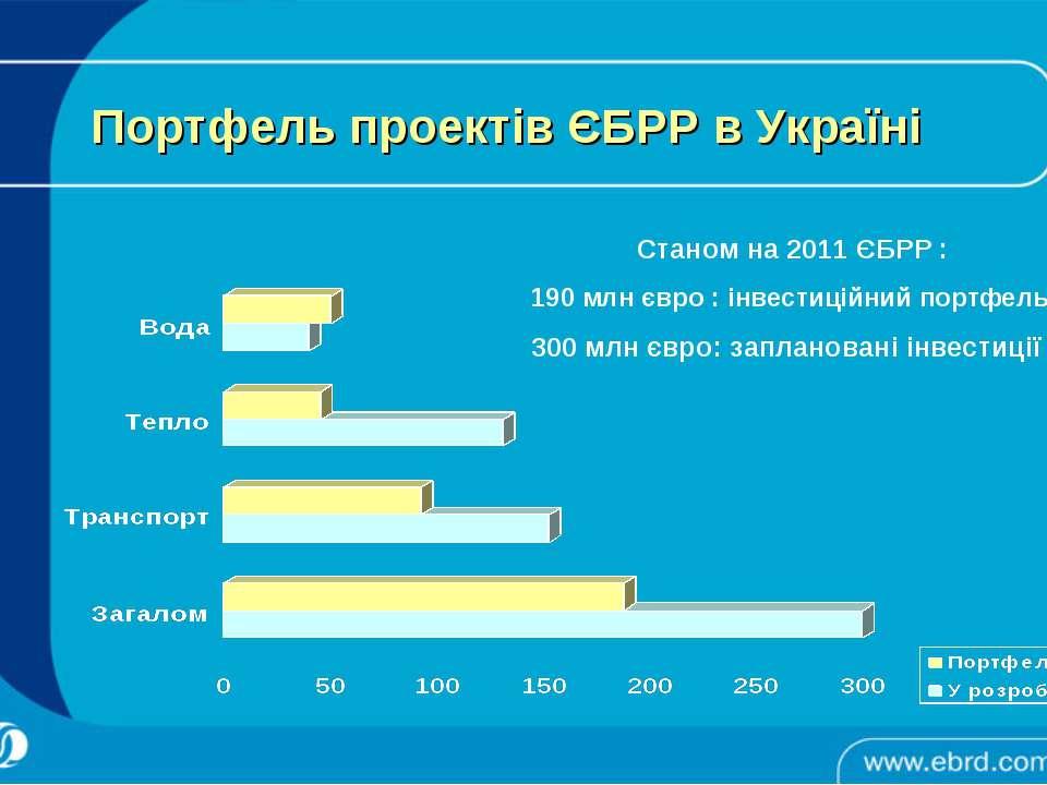 Портфель проектів ЄБРР в Україні Станом на 2011 ЄБРР : 190 млн євро : інвести...