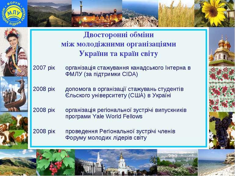 Двосторонні обміни між молодіжними організаціями України та країн світу 2007 ...