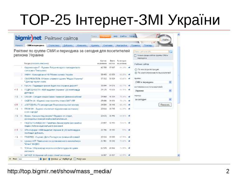 2 TOP-25 Інтернет-ЗМІ України http://top.bigmir.net/show/mass_media/