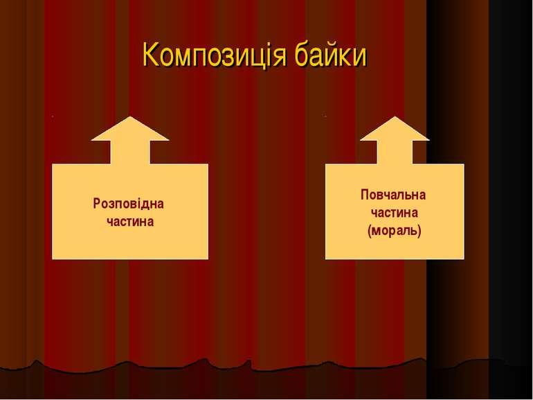 Композиція байки Розповідна частина Повчальна частина (мораль)