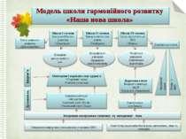 Модель школи гармонійного розвитку «Наша нова школа»