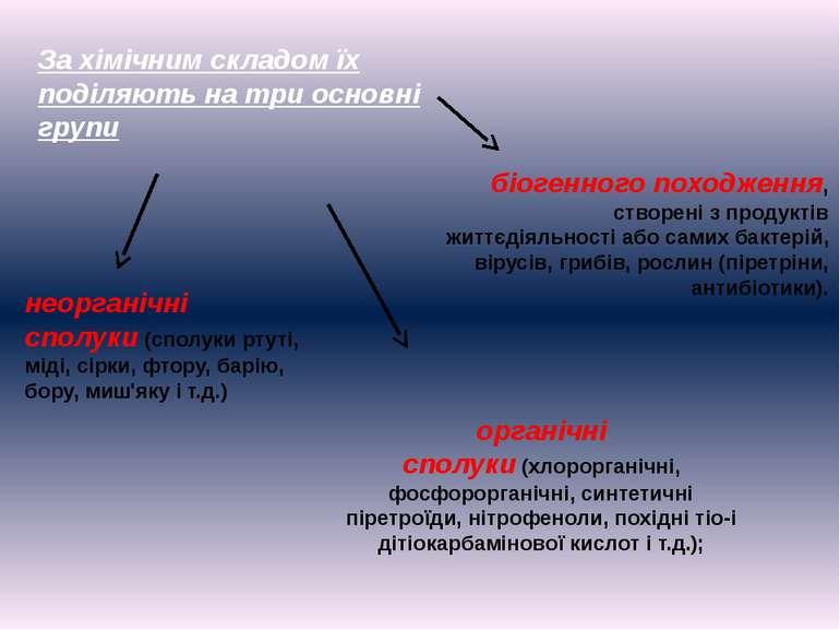За хімічним складом їх поділяють на три основні групи неорганічні сполуки(сп...