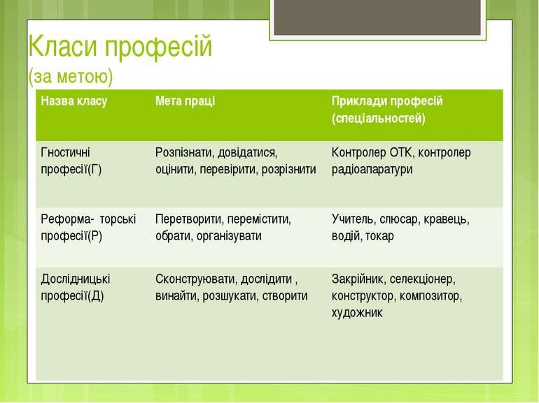 Класи професій (за метою) Назва класу Мета праці Приклади професій (спеціальн...