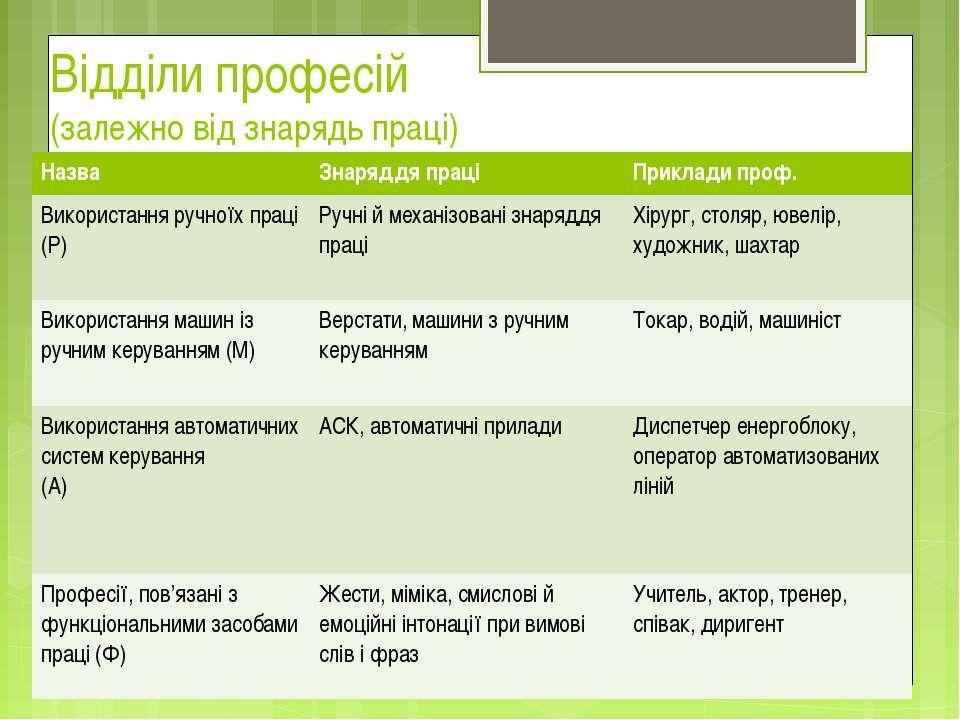 Відділи професій (залежно від знарядь праці) Назва Знаряддя праці Приклади пр...