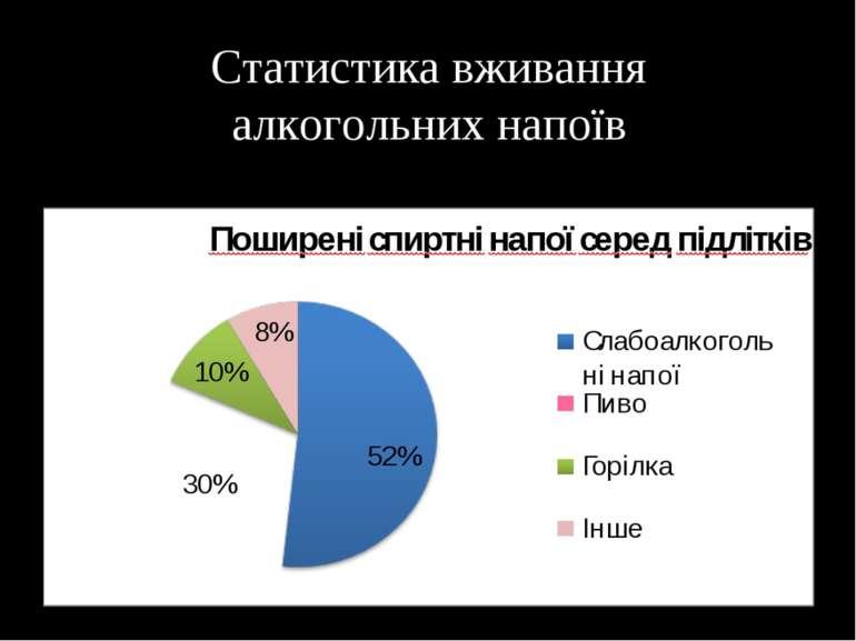 Статистика вживання алкогольних напоїв