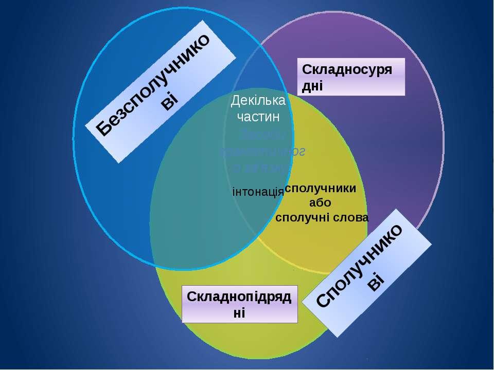 Декілька частин Засоби граматичного зв'язку: інтонація Складносурядні Складно...