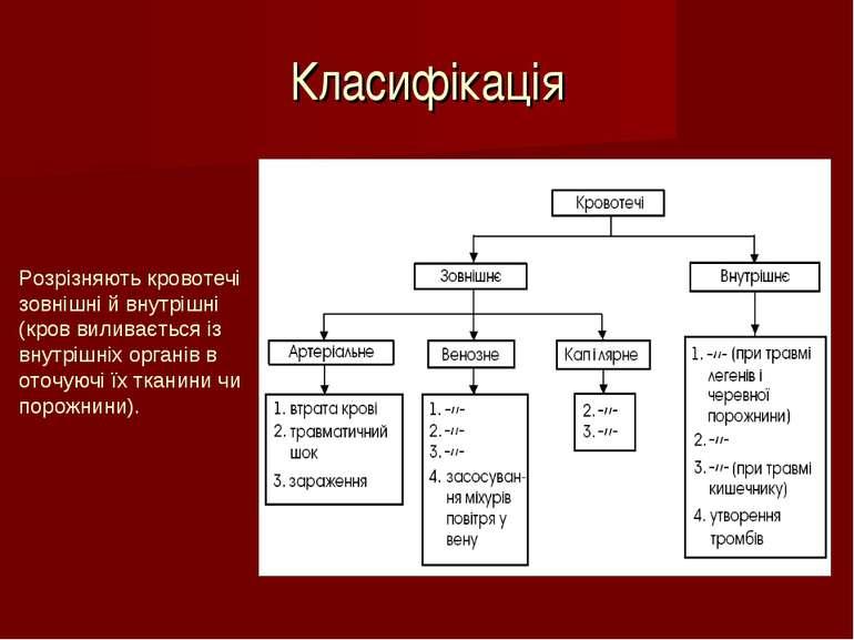 Класифікація Розрізняють кровотечі зовнішні й внутрішні (кров виливається із ...