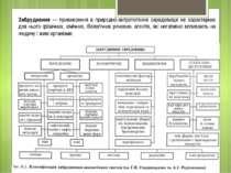 Забруднення — привнесення в природно-антропогенне середовище не характерних д...