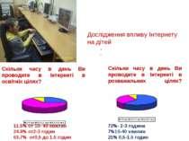 ДослідженнявпливуІнтернету на дітей Скільки часу в день Ви проводите в Інт...