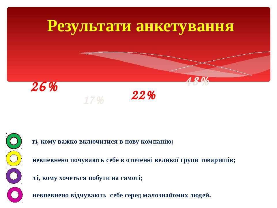 Результати анкетування 26% 48% 17% 22% ті, кому важко включитися в нову компа...