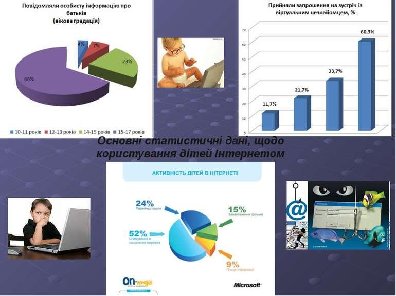 Основні статистичні дані, щодо користування дітей Інтернетом
