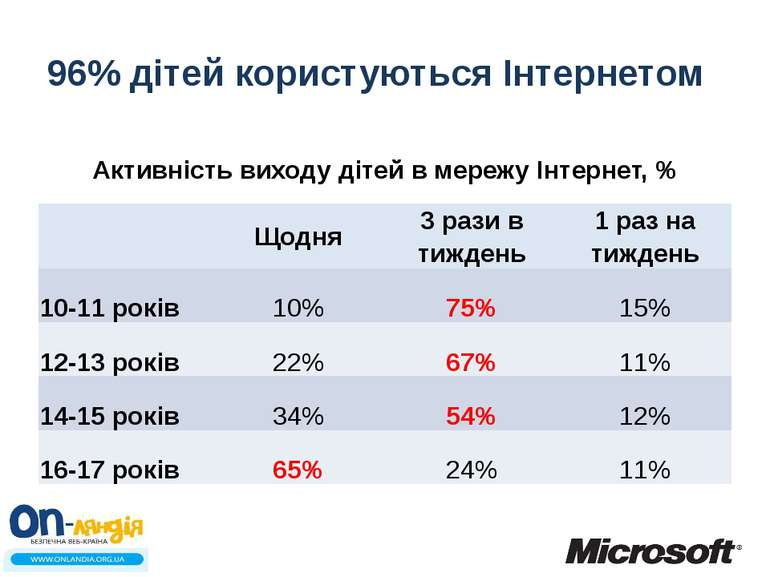 96% дітей користуються Інтернетом Активність виходу дітей в мережу Інтернет, ...