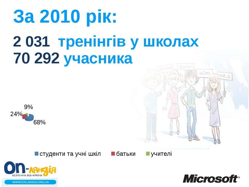 За 2010 рік: 2 031 тренінгів у школах 70 292 учасника
