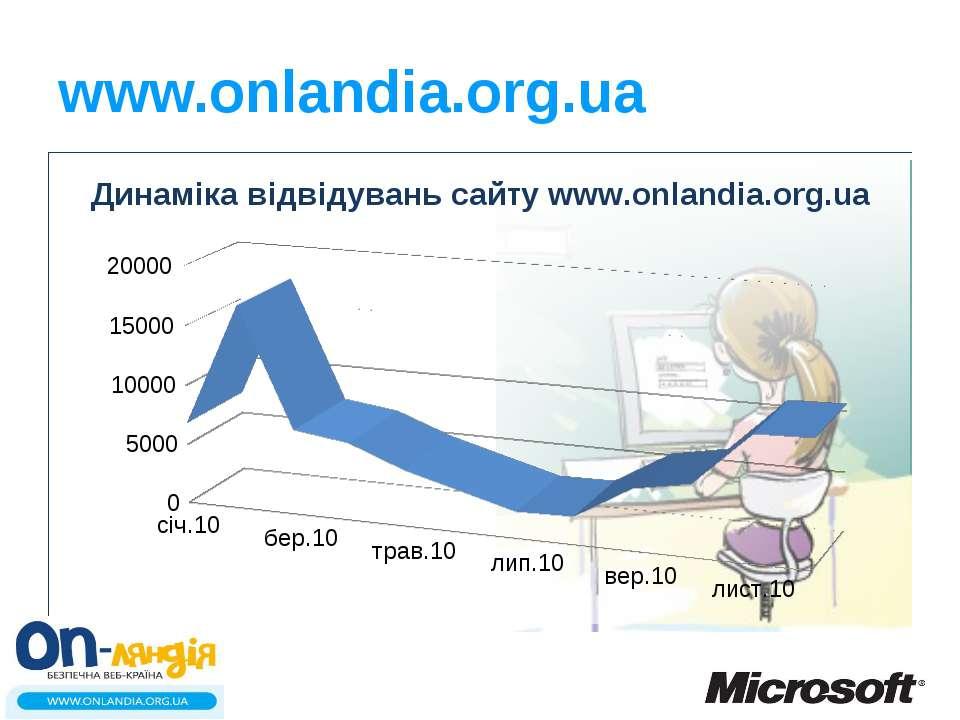 www.onlandia.org.ua