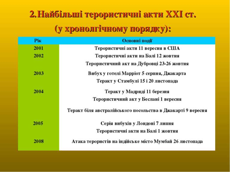 Найбільші терористичні акти ХХІ ст. (у хронолгічному порядку): Рік Основні по...