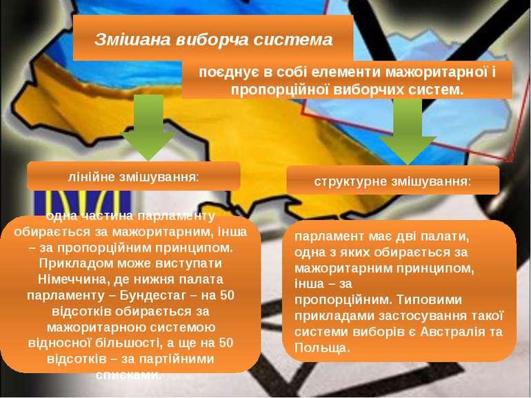 Змішана виборча система поєднує в собі елементи мажоритарної і пропорційної в...