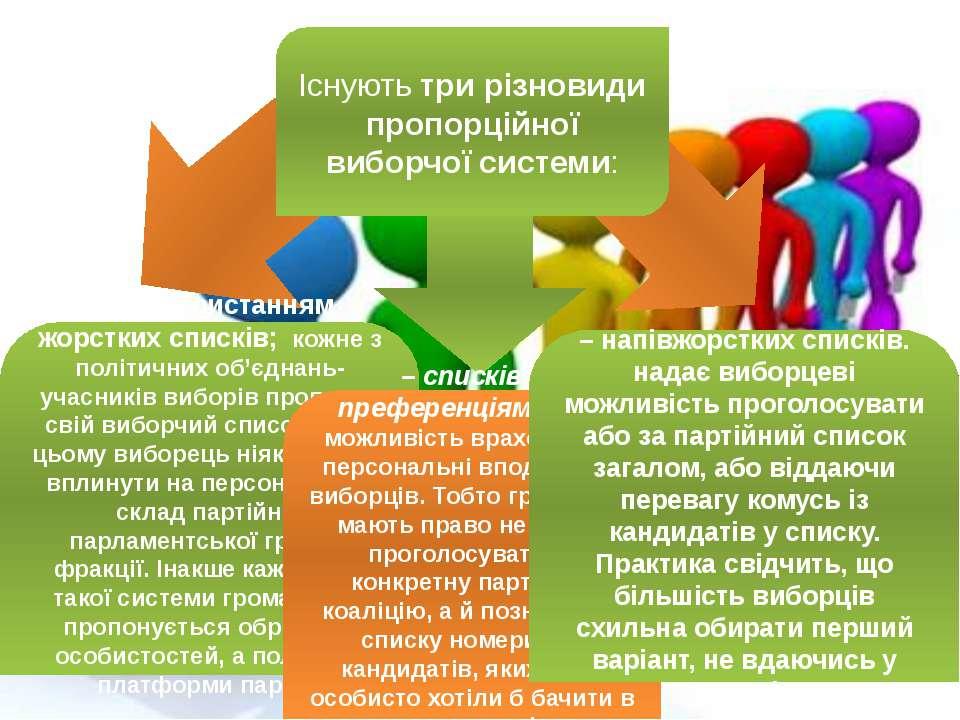 – з використанням жорстких списків; кожне з політичних об'єднань-учасників в...