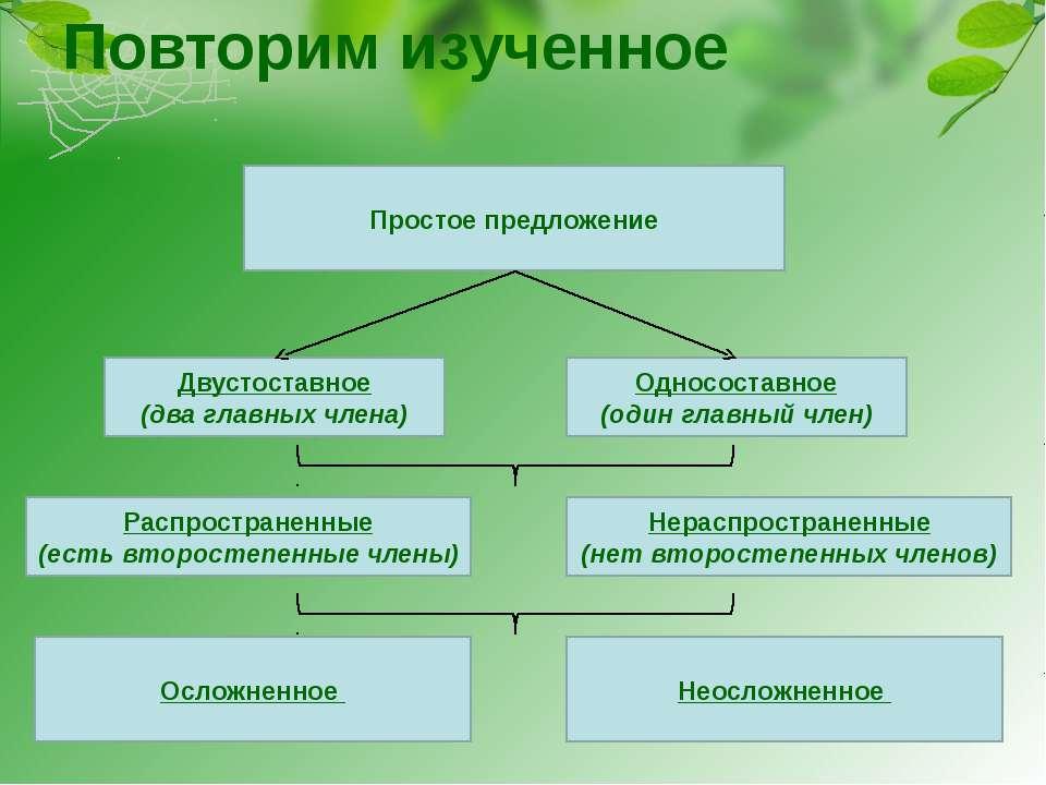 Повторим изученное Простое предложение Двустоставное (два главных члена) Одно...