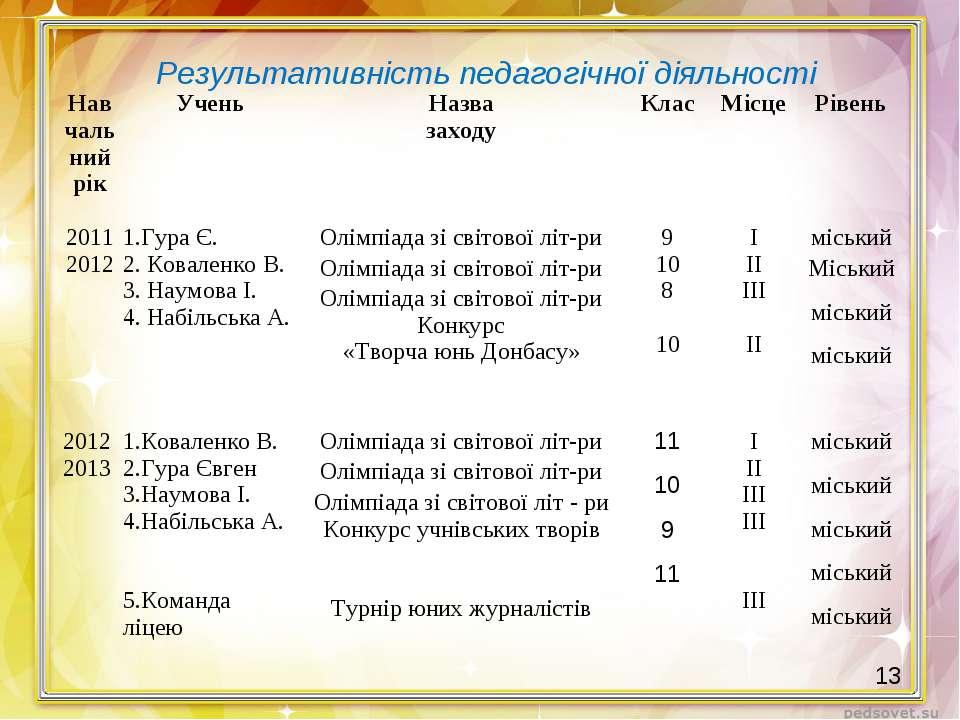 Результативність педагогічної діяльності 13 Навчальний рік Учень Назва заходу...
