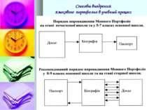 Способы внедрения языкового портфолио в учебный процесс