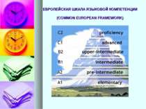 ЕВРОПЕЙСКАЯ ШКАЛА ЯЗЫКОВОЙ КОМПЕТЕНЦИИ (COMMON EUROPEAN FRAMEWORK)