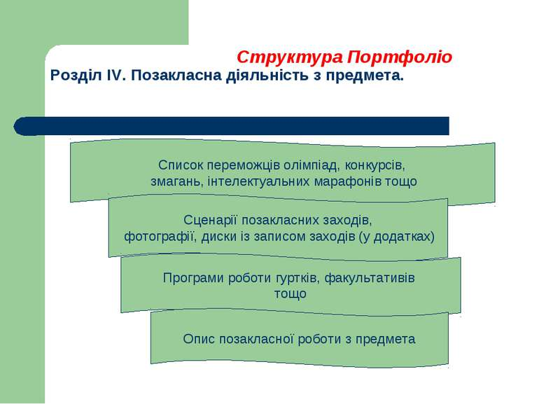 Структура Портфоліо Розділ IV. Позакласна діяльність з предмета. Список перем...