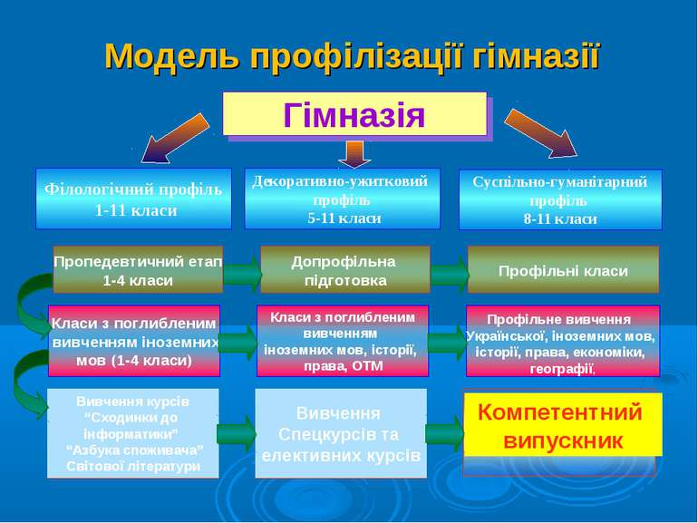 Філологічний профіль 1-11 класи Суспільно-гуманітарний профіль 8-11 класи Гім...