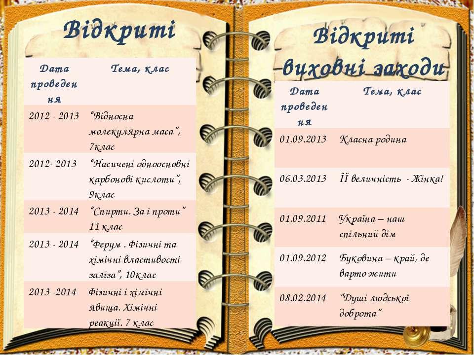 Відкриті уроки Відкриті виховні заходи Дата проведення Тема, клас 2012 - 2013...