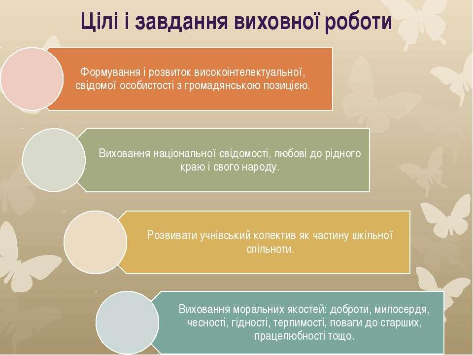 Цілі і завдання виховної роботи