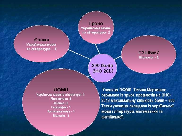 Учениця ЛФМЛ Тетяна Мартинюк отримала із трьох предметів на ЗНО-2013 максимал...