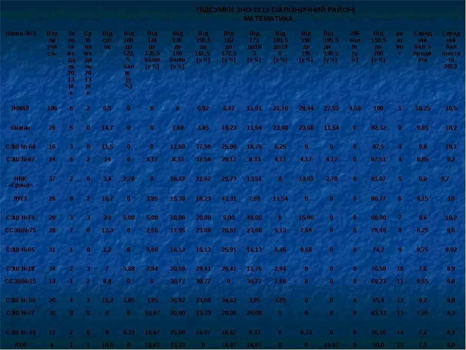 ПІДСУМКИ ЗНО-2013 (ЗАЛІЗНИЧНИЙ РАЙОН) МАТЕМАТИКА Назва ЗНЗ Взяли участь Золот...