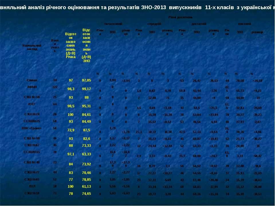 Порівняльний аналіз річного оцінювання та результатів ЗНО-2013 випускників 11...